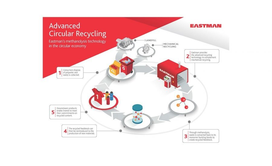 Eastman launches smart polyester recycling technology