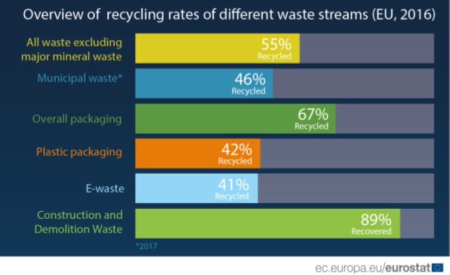 Record recycling rates and use of recycled materials in the EU