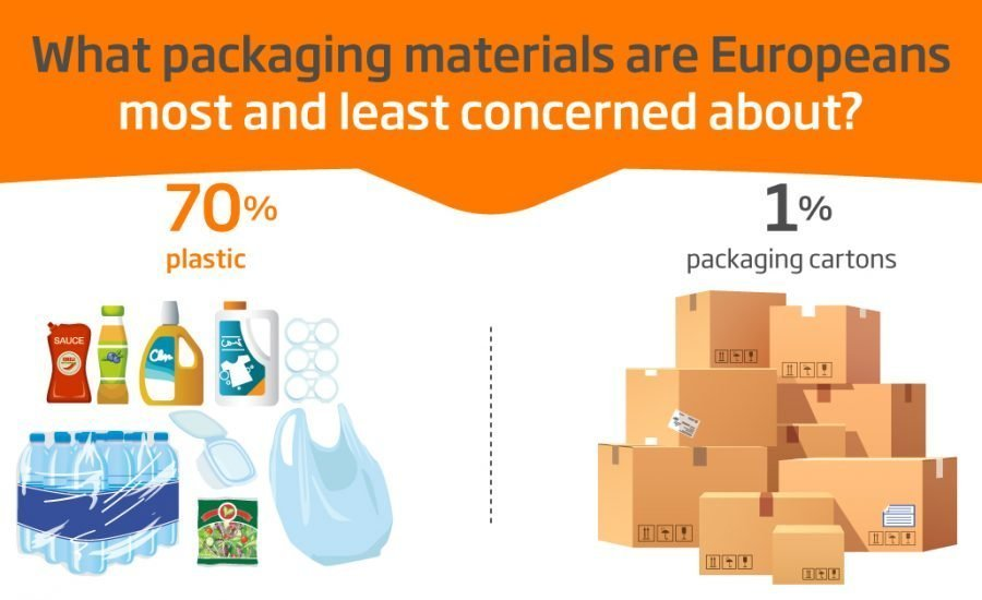 Six in 10 Europeans willing to pay more for reduced plastic packaging