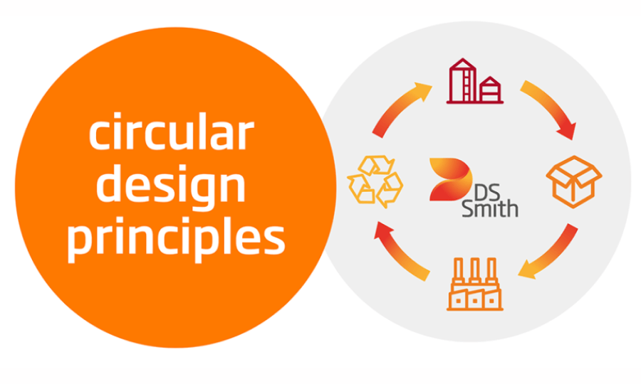 DS Smith launches 'Circular Design Principles' to eliminate waste and drive sustainability in packaging