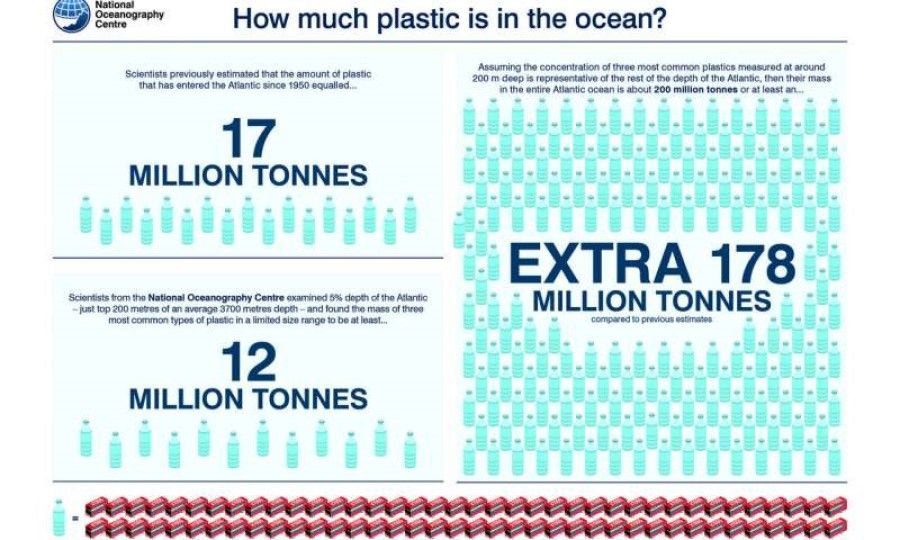 New study estimates there is at least 10 times more plastic in the Atlantic than previously thought
