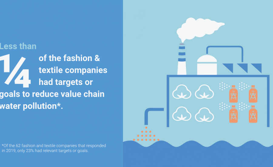 The business case for tackling water pollution in apparel value chains