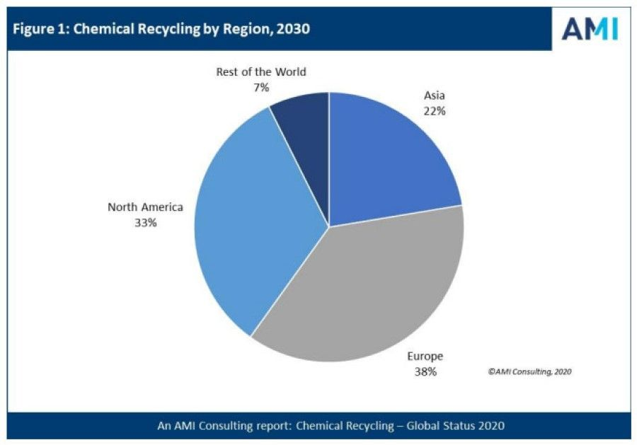 AMI predicts a positive future for global chemical recycling sector