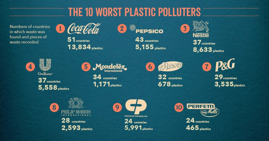 The Coca-Cola Company, PepsiCo and Nestlé named top plastic polluters for the third year in a row